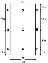 why are a k e h c m b and f letters used in the dressage arena